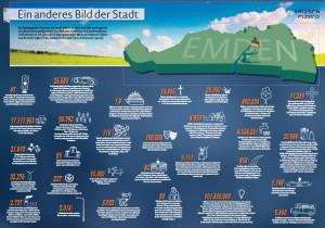 Die Stadt Emden in Zahlen. Beispiel Verkehr: 47 Ampeln, zwölf Elektroautos und ein Lamborghini.